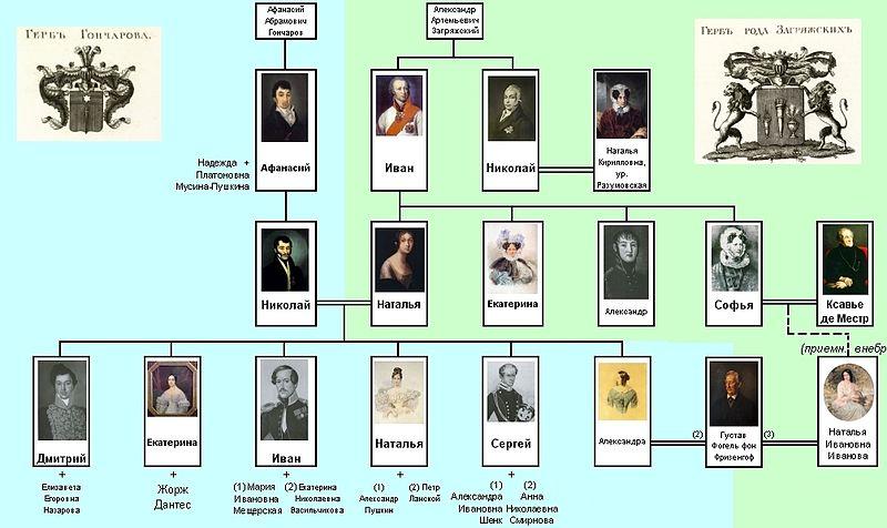Создание Генеалогического Древа На Русском Андроид